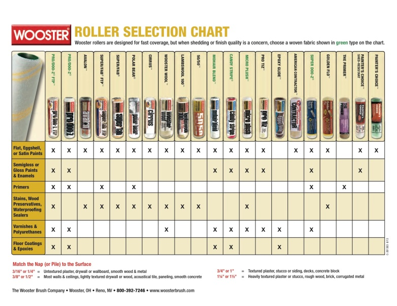 RollerSelectionChart